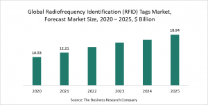 Radiofrequency Identification (RFID) Tags Market Report 2021: COVID-19 Implications And Growth