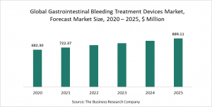 Gastrointestinal Bleeding Treatment Devices Market Report 2021 - COVID-19 Growth And Change