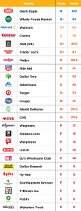 Graphic ranking of the top 25 US grocery retailers on pesticide use and organic offerings, with Giant Eagle, Walmart and Whole Foods at the top.