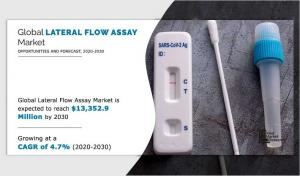 Lateral Flow Assays