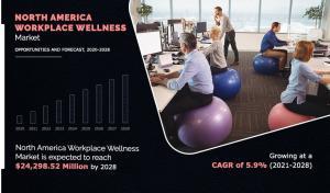 North America Workplace Wellness