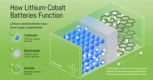 Lithium Cobalt Battery for EV Industry