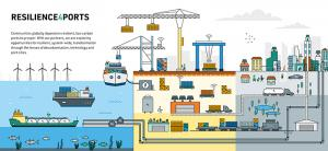 Resilience of the ports infrastructure system is complex