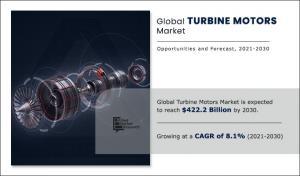 turbine motors market