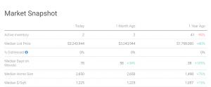 Market Trends and Statistics  Cupertino, CA