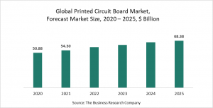 Printed Circuit Board Market Report 2021: COVID 19 Growth And Change To 2030