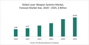 Laser Weapon Systems Market Report 2021 - COVID-19 Growth And Change