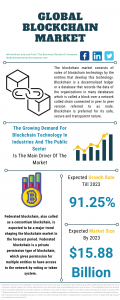 Blockchain Market Report 2021: COVID-19 Growth And Change