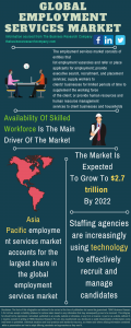 Employment Services Market Report 2021: COVID-19 Impact And Recovery