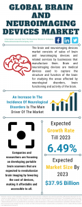 Brain And Neuroimaging Devices Market Report