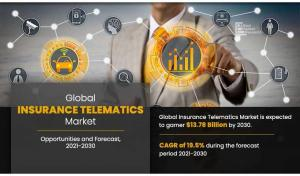 Insurance Telematics Market