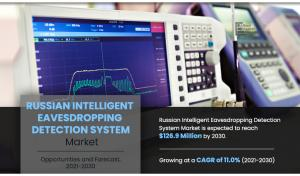 Russian Intelligent Eavesdropping Detection System Market