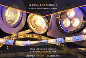 LED Market