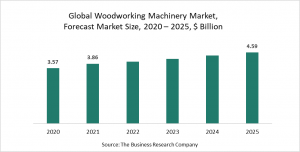 Woodworking Machinery Market Report 2021: COVID-19 Growth And Change