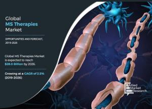 Multiple Sclerosis Therapie