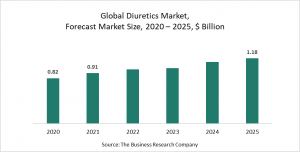 Diuretics Market Report 2021: COVID-19 Impact And Recovery