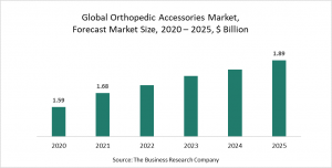 Orthopedic Accessories Market Report 2021: COVID-19 Impact And Recovery To 2030