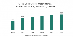 Blood Glucose Meters Market Report 2021 - COVID-19 Impact And Recovery