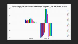 PolicyScope correlations with BitCoin prices for official sector reports regarding cryptocurrency issues.