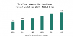 The Business Research Company's Smart Washing Machines Market Report 2021 - COVID 19 Growth And Change