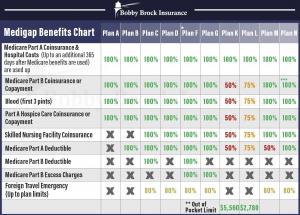 Medigap Comparison Bobby Brock Insurance