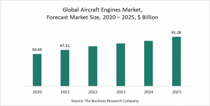 Aircraft Engines Market Report 2021: COVID-19 Impact And Recovery