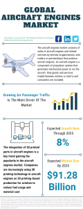 Aircraft Engines Market Report 2021