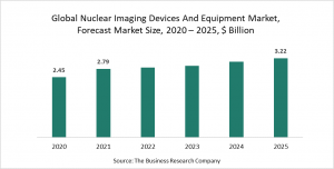 Nuclear Imaging Devices And Equipment Market Report 2021 - COVID-19 Impact And Recovery