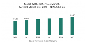 B2B Legal Services Market Report 2021 - COVID-19 Impact And Recovery