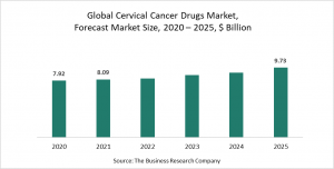 Cervical Cancer Drugs Market Report 2021: COVID-19 Impact And Recovery