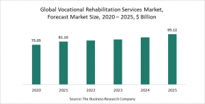 Vocational Rehabilitation Services Market Report 2021 - COVID-19 Impact And Recovery
