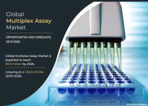 Multiplex Assay
