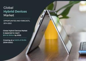 Hybrid Devices Market