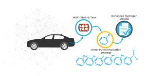 The researchers used a linker functionalization strategy to improve the hydrogen storage profile of MOFs, which can then be used in storage tanks for automobiles.