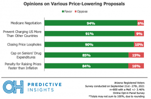Opinions on Various Price-Lowering Proposals