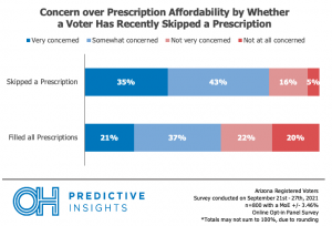 Concern Over Prescription Affordability by Whether a Voter has Recently Skipped a Prescription