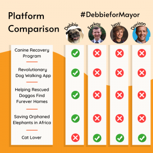 Platform Comparison of Debbie vs. Other Candidates