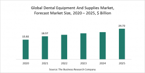 Dental Equipment And Supplies Market Report 2021 - COVID-19 Impact And Recovery