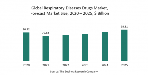 Respiratory Diseases Drugs Market Report 2021 - COVID-19 Impact And Recovery