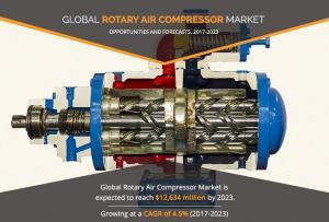 Rotary Air Compressor Market
