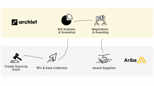 Flowchart describing the sourcing process when integrating Archlet with SAP Ariba