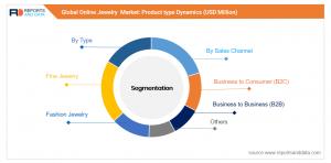 Online Jewelry Market