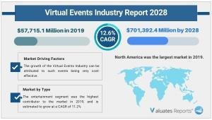 Virtual Events Industry Growth, Statistics Report 2028