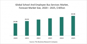School And Employee Bus Services Market Report 2021 - COVID-19 Impact And Recovery