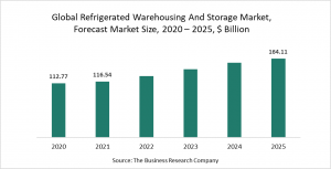 Refrigerated Warehousing And Storage Market Report 2021: COVID-19 Impact And Recovery