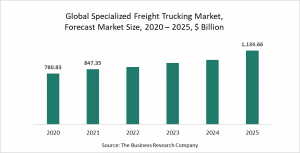 Specialized Freight Trucking Market Report 2021 - COVID-19 Impact And Recovery
