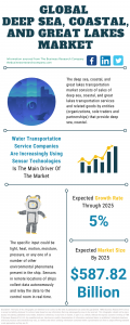 Deep Sea, Coastal, And Great Lakes Market Report 2021: COVID-19 Impact And Recovery To 2030
