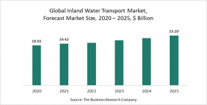 Inland Water Transport Market Report 2021 - COVID-19 Impact And Recovery