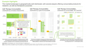 Cell Therapy Consumables