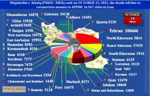 October 14, 2021 - The People's Mojahedin Organization of Iran (PMOI/MEK) announced on Wednesday, October 13, 2021, that the COVID-19 death toll in 547 cities had exceeded 455,500.